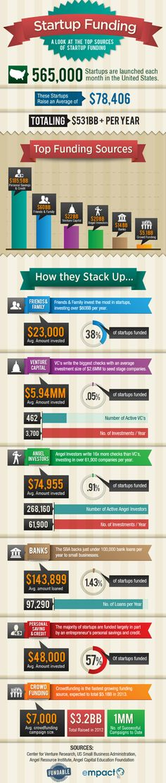Interesting data in this #infographic about various #startup funding options and #crowdfunding.