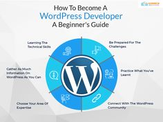 Want to learn about the world's most popular and number 1 CMS platform? Here's a complete beginner's guide on how to become a WordPress Developer. Take a look now! #WordPressDeveloper #CareerInWordPressDevelopment #WordPressDevelopmentCourse Seo Training, Training Courses, Learn Wordpress, Career Opportunities, How To Become, Web Design, Challenges, Platform, Number