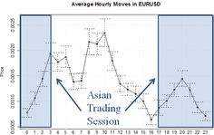 Best Time To Trade The Currency Market #ForexTrading #BestTimeToTradeForex