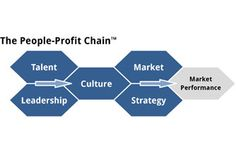 #i4cp Blog Post: 10 Reasons the People-Profit Chain Assessment is a Great Investment