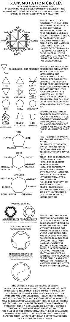 "Transmutation Circles, ""Part Two: Form And Symbology"". Full Metal Alchemist / Hagane No Renkinjutsushi"