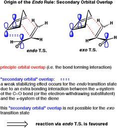 Organic Synthesis, Bond