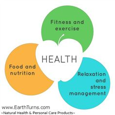 This graphic is an awesome reminder of how important a balanced combination of exercise, nutrition and stress management contributes to great health! EarthTurns.com