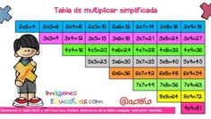 Multiplication table for large format 5th Grade Math, Multiplication, School Days, School Projects, Periodic Table, Classroom, Early Finishers, Math Education, Large Format