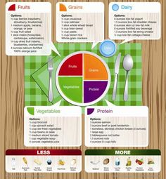 Learn how to use ChooseMyPlate to feed your kids a healthy balanced diet!