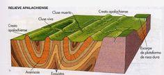 Bloque-diagrama del relieve Apalachense. Causado por la erosión diferencial cuando los estratos están plegados. Formado sobre un relieve montañoso herciniano, arrasado y nivelado  por la erosión. Se localiza en los valles asturianos, Montes de Toledo y Sierra  Morena.