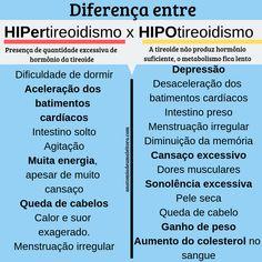 Sintomas de hipotireoidismo e hipertireoidismo