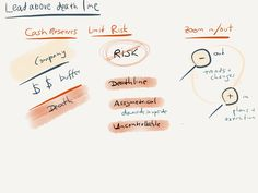 Great by Choice by Jim Collins. Visual summary. Part 4, lead above the death line.