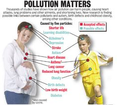 BAD effects of Pollution on pregnant woman and her child future Share to max people to be aware . Exercise For Pregnant Women, Political Participation, Childhood Obesity, Joy Of Life, Air Pollution, Yoga Fitness, Affair, Politics, Memories