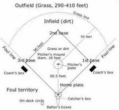 Worksheets online s worksheets and homeschool image detail for baseball field diagram baseball field dimensions ccuart Images