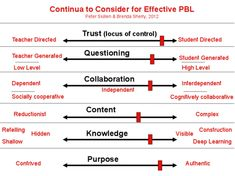 Do you want to engage your students in Project Based Learning (PBL)? Maybe you are asking yourself what is PBL really? Am I doing it right?  Well, first of all, the most important thing to understand is that PBL is a construct made up by human beings and so there are lots of variations! And you are entitled to construct your own version, too, within some parameters.