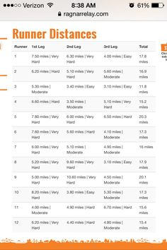 Ragnar Great River Relay leg distances! So pumped for this this weekend! I'm #5 :)