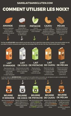 Une petite infographie qui vous propose une liste de laits végétaux originaux à faire soi-même !