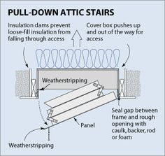 Diagram from site on attic insulation on how best to seal drop-down stairs hatch.  sc 1 st  Pinterest & Our DIY attic door insulation project cost a mere $15-- see it step ...
