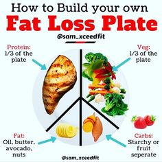 nutrition - Repost xceedfit How to Build your own Fat Loss Plate IMPORTANT this infographic is to help those who are early on in their nutrition journey and havent progressed to the counting calories stage yet It can also be applicable for eatin Nutrition Sportive, Sport Nutrition, Nutrition Education, Nutrition Tips, Healthy Nutrition, Healthy Food, Healthy Meals, Nutrition Club, Healthy Breakfasts
