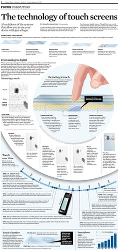 The technology of touch screens, infographic by Adam Baumgartner | Chicago Tribune