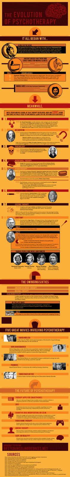 Infographic ► The Evolution of Psychotherapy