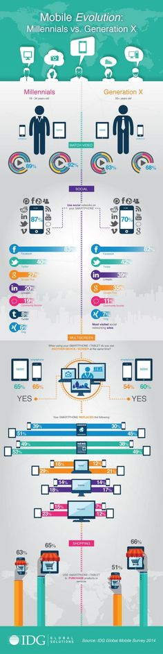 Mobile Evolution: Millennials vs. Generation X - Infographic: The 'mobile evolution' is having a profound effect on consumers and businesses. #infographics