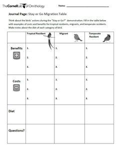 Habitat Connections Kit : Cornell Lab of Ornithology: BirdSleuth K-12