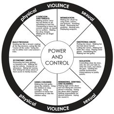Abuse isn't just physical: Power and control wheel for domestic abuse violence.