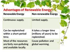 advantages of renewable energy group geography edss  advantages of renewable energy group 12 geography edss379 geography