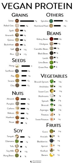 Vegan protein sources chart, provides grams of protein per 1 Protein Muffins, Protein Snacks, Protien Diet, Protein Dinner, Veggies With Protein, Healthy Protein, Eat Healthy, Vegan Protein Sources Chart, Protein Chart