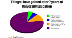 Things I have Gained After 7 Years Of University Education! - Posted in Funny, Troll comics and LOL Images - Stunning Pics