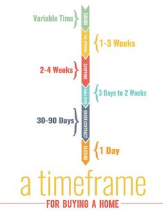 How long does it take to find and buy a home? Of course, every home purchase is different, but here's a great timeline that shows the average amount of time for each part. To our Real Estate partners, this is some great information to share to your clients to help them understand the home buying process!