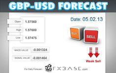 GBPUSD|Daily Forecast|05.02.2013  http://news.fxbase.com/index.php/2013/02/05/gbpusddaily-forecast05-02-2013/