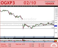 OGX PETROLEO - OGXP3 - 02/10/2012 #OGXP3 #analises #bovespa