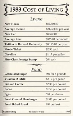 Funny pictures about Cost Of Living In The Past. Oh, and cool pics about Cost Of Living In The Past. Also, Cost Of Living In The Past photos. Don Meme, Nostalgia, Historia Universal, Cost Of Living, Frugal Living, Thing 1, I Remember When, Vintage Ads, Retro Ads