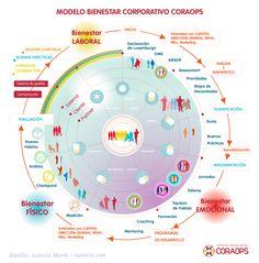 Infografía descriptiva del modelo CORAOPS para el bienestar corporativo