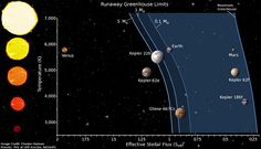 #Astronomy: A Review of the Best Habitable Planet Candidates | via @centauri_dreams