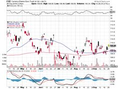 dollar and exchange traded products such as the PowerShares DB U. Dollar Index Bullish Fund (NYSEArca: UUP) in a precarious position. Us Dollar Index, Stock Charts, Euro, Trust