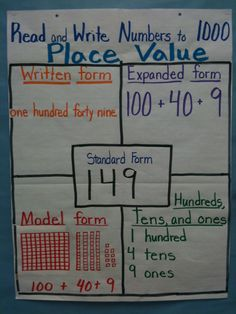 Place Value anchor chart - place values, word form/written form, expanded form, model form/base ten blocks Place Value Chart, Math Place Value, Place Value Activities, Math Charts, Math Anchor Charts, Teaching Place Values, Teaching Math, Math Strategies, Math Resources