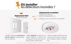 où installer un détecteur de fumée ?