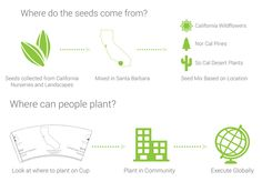 World's First Plantable Coffee Cup Biodegrades Into Seedlings After Use - My Modern Met