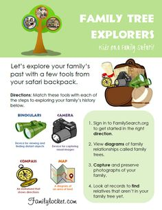 Family Tree Explorers Lesson plan for kids ages 8-11 to learn about using FamilySearch.org!