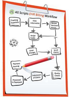 Here is How We Work With Your #Allscripts #EHR . http://www.medicalbillingstar.com/Allscripts-emr/work-flow.html