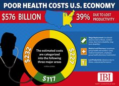 """•In 2012 poor health cost the U.S. economy $576 billion a year of which 39 percent, or $227 billion, is from lost productivity due to employee absenteeism or what researchers called """"presenteeism,"""" when employees report to work but illness keeps them from performing at their best"""