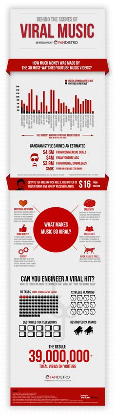 Behind The Scenes Of Viral Music [INFOGRAPHIC]