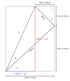 Compound Trigonometry – proof without words – jped Maths