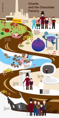 Infographics-Charlie and the Chocolate Factory on Behance Willy Wonka, Charlie And The Chocolate Factory Crafts, Neverending Story Movie, English Stories For Kids, Tim Burton Films, Johny Depp, Perfect Movie, Disney Wallpaper, Retro Art