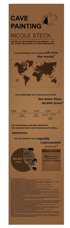 Cave painting - infographic