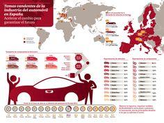 España exporta el 87% de los vehículos que fabrica y el 65% de la producción de su industria de componentes. Sin embargo, nuestros costes logísticos no son competitivos y rebajarlos será una de las claves para que sigamos siendo una potencia a nivel mundial, según el informe Temas candentes de la industria del automóvil en España, elaborado por PwC.