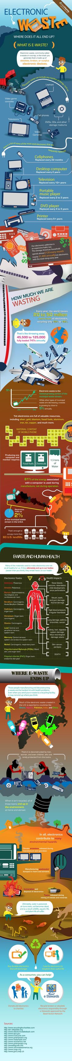 Electronic Waste Where Does it All End Up Infographic  #recycling #ewaste #technology #science