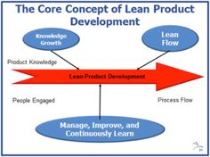 Lean Product Development: How to Design Products your Customers Want to Buy (1 Day Class)