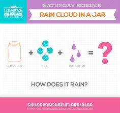 [BLOG] Saturday Science: Rain Cloud In A Jar | The Children's Museum of Indianapolis