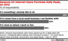 According to a Q1 2012 survey of US internet users conducted by market research firm Chadwick Martin Bailey on behalf of Constant Contact, 43% of those signed up for a daily deal program said they would be more likely to purchase a deal if it was offered by a local small business that they already knew. Unsurprisingly, six in 10 respondents would buy a deal if it was for something they already knew they enjoyed.