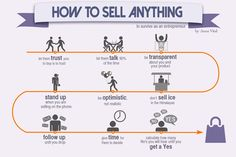How To Sell Anything ? source: slideshare.net